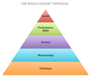 Singer Pyramid